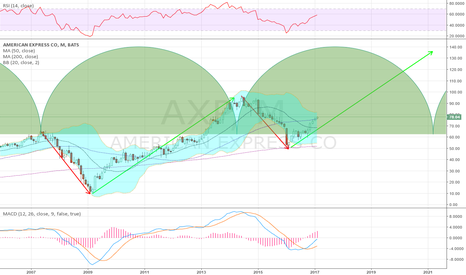 AXP: Long term view in American Express to consider