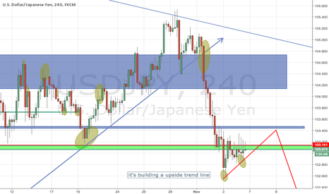 USDJPY: im not sure about this USD JPY