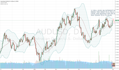 AUDUSD: SELL BEFORE INTEREST RATE NEWS AND BUY AFTER INTEREST NEWS