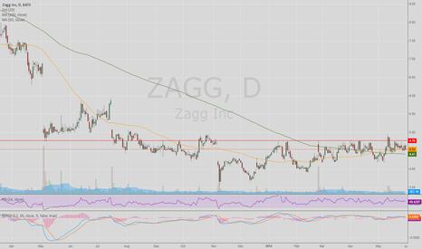 ZAGG: ZAGG Daily