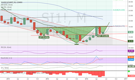 SI1!: Silver possible Inverted H&S + Rounding Bottom