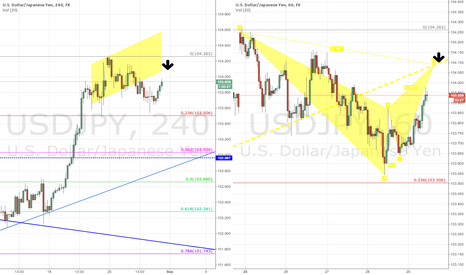 USDJPY: Pattern completion + Channel resistance