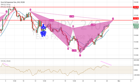 EURJPY: probable shark on eurjpy