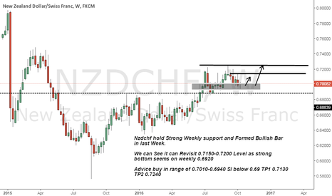 NZDCHF: nzdchf long on Strong support