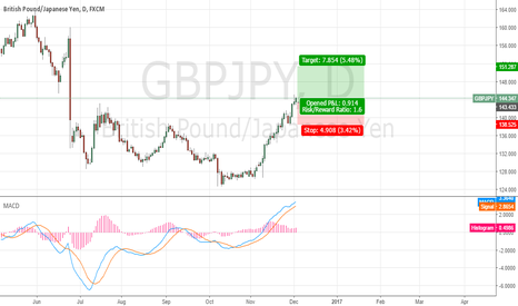 GBPJPY: GBPJPY Day Chart Long