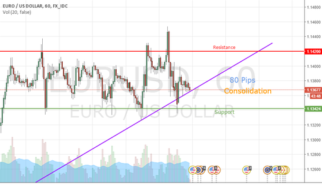 EURUSD: EUR/USD   Trading Consolidation