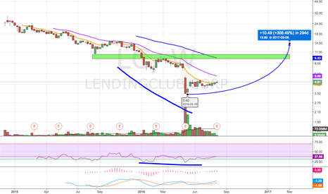 LC: Possible Reversal?