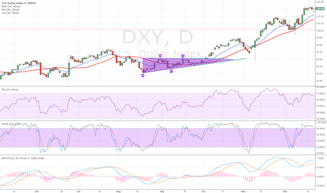 DXY: Ascending triangle
