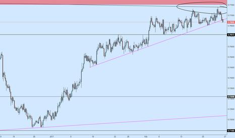 AUDUSD: AUDUSD Support Trendline Breakout on 4h - Short