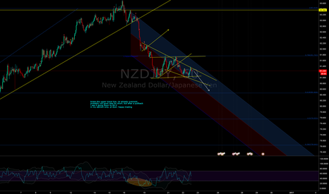 NZDJPY: possible short