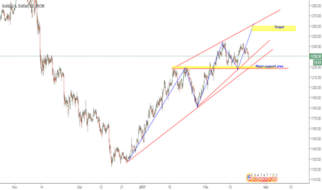 XAUUSD: GOLD good for here