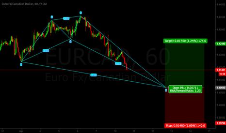 EURCAD: Eur/Cad SHARK Pattern LONG