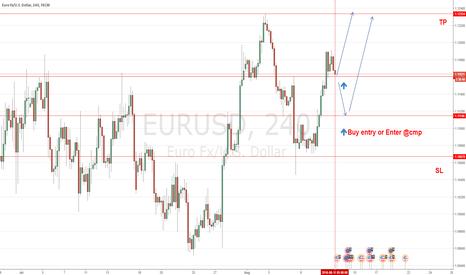 EURUSD: Q-FOREX LIVE CHALLENGING SIGNALS EUR/USD - BUY ENTRY/ENTER@CMP