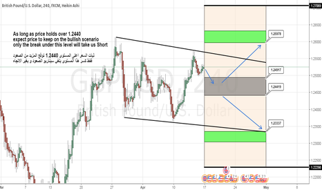 GBPUSD: GBPUSD Weekly cycle