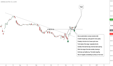 GE: GE: Buy Set Up