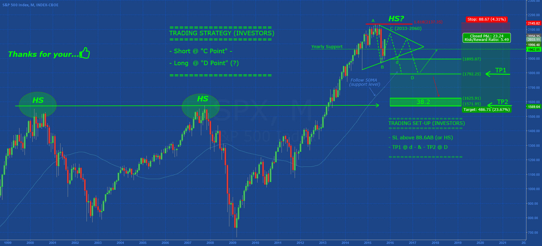 SP500: Medium-Term Consolidation