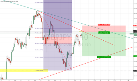 GBPJPY: shorting opportunity