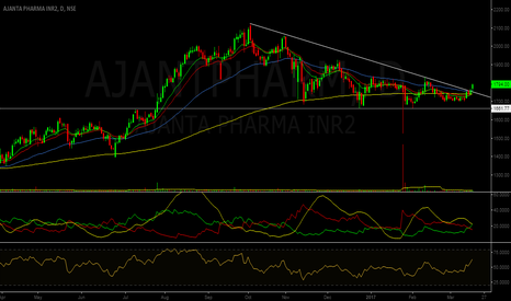 AJANTPHARM: Technical Call : Ajanta Pharma