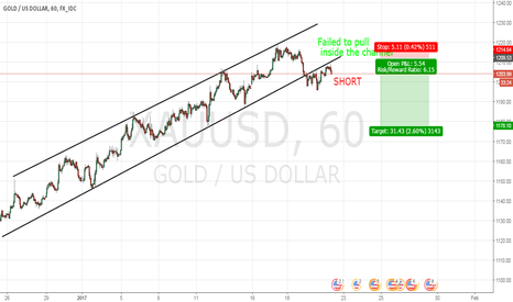 XAUUSD: channel gave up