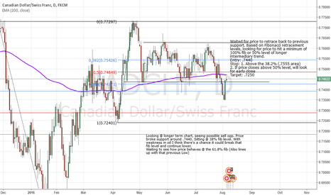 CADCHF: Bearish the CAD