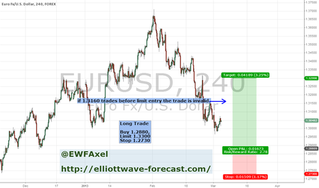 EURUSD: EurUsd 5-March LONG TRADE