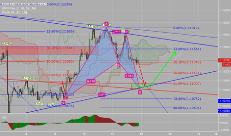 EURUSD: Eurusd shot then long  like pl