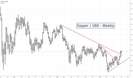 COPPER: Copper - bullish break up
