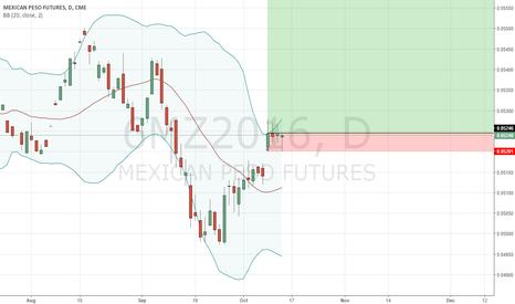 6MZ2016: Weekly Gap up, Go long