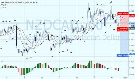 NZDCAD: Продажа NZDCAD. Цель – 0.921