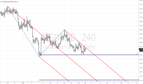 USDCAD: USDCAD ready to move lower?
