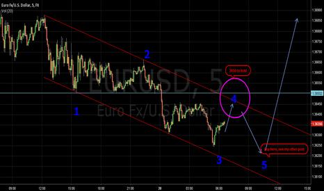 EURUSD: st euro view