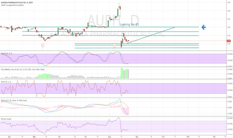 AUPH: Looking for $3