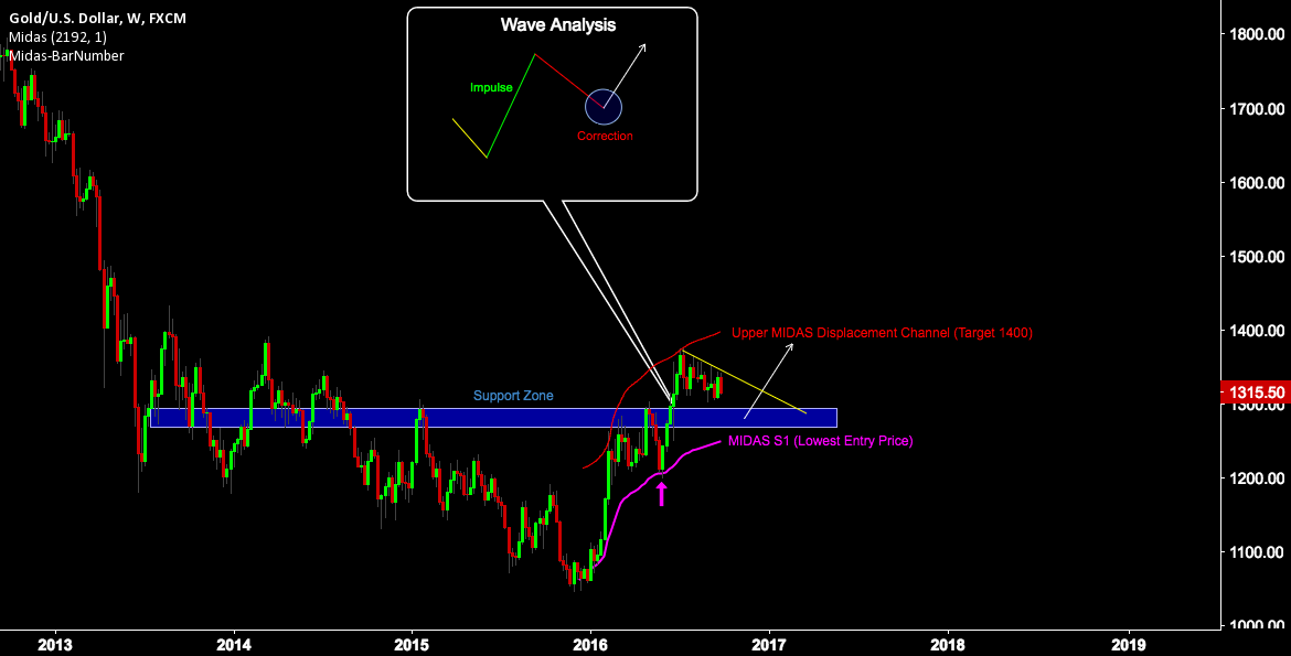 GOLD COMPLETE ANALYSIS