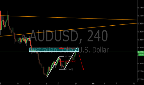 AUDUSD: AUDUSD:Bearish AB=CD Pattern