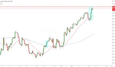 USOIL: LONG Change in market Sentiment OIL 4 Hour