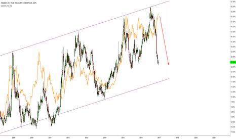 TLT: $TLT leading inverse $EURUSD long-term