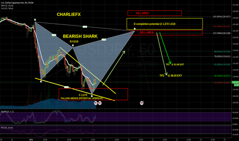 USDJPY: BEAR SHARK - HARMONICS - WEDGE - WAIT FOR POTENTIAL TRADE AREA!