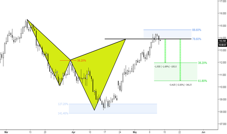 USDJPY: (12h chart) The 78 Bearish Cypher