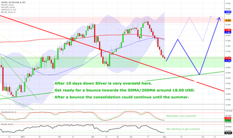 XAGUSD: A bounce in silver is coming !