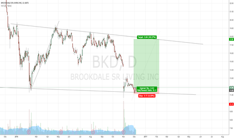 BKD: LONG WITH THE KICKER SIGNAL FROM SUPPORT LINE