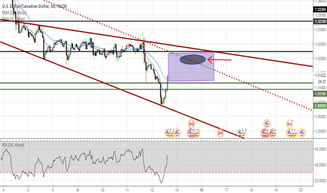 USDCAD: USD/CAD we are waiting for...