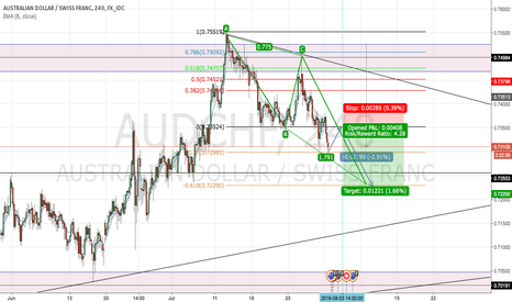 AUDCHF: Fib Retest set up for AUD/CHF bearish position