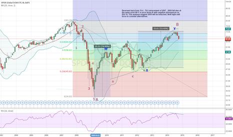 DGT: Dow Global ETF