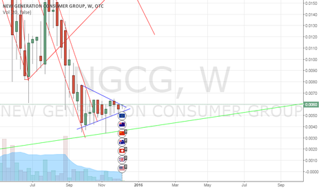 NGCG: NGCG entry on Break above .006