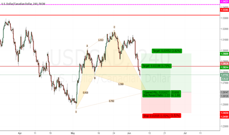 USDCAD: Potential bullish Cypher forming on UCAD