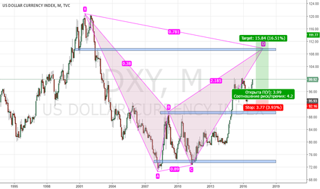 DXY: PROJECTION BEARISH GARTLEY, Long Position