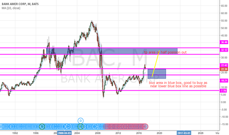 BAC: long if entry comes