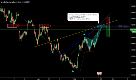 USDCAD: USDCAD_ Potential Bearish Butterfly Pattern