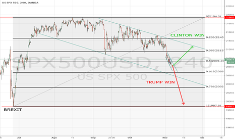 SPX500USD: Prevision Post elecciones USA. SP500