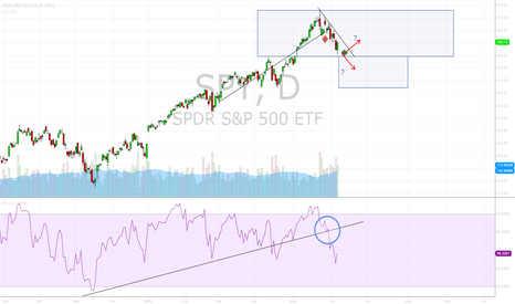 SPY: S&P Market - Inflection Point